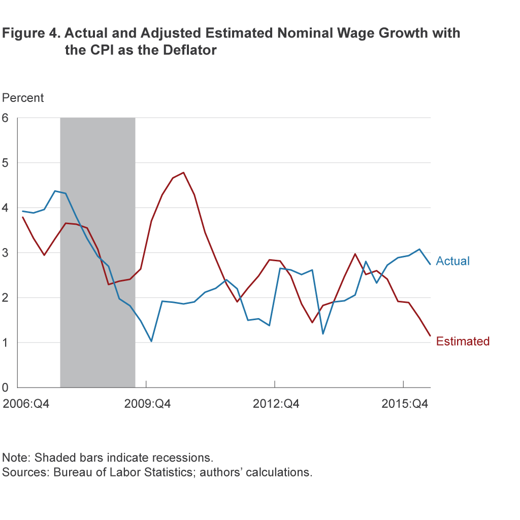 Figure 4. Actual and Adjusted Estimated Wage Growth with the CPI as the Deflator