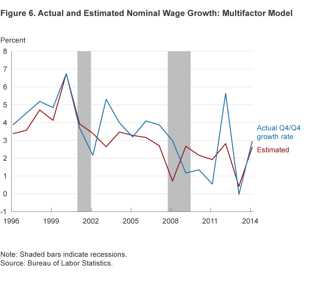 Figure 6. Actual and Estimated Wage Growth: Multifactor Model