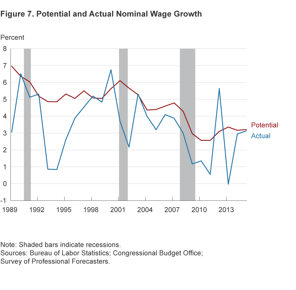 Figure 7. Potential and Actual Wage Growth