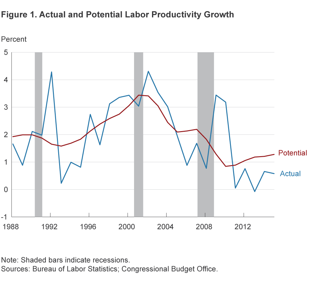 Figure 1. Actual and Potential Labor Productivity Growth