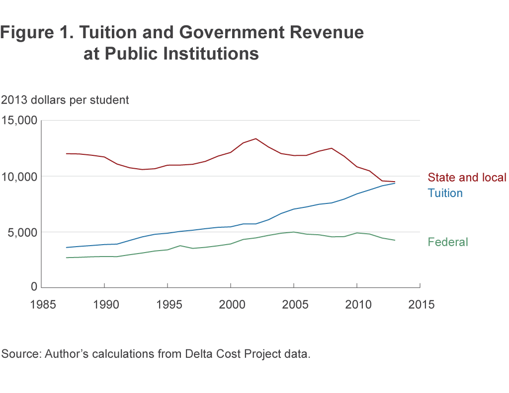 Figure 1. Tuition and Government Revenue at Public Institutions