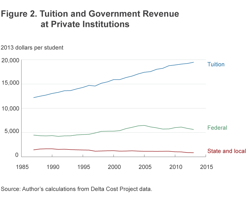 Figure 2. Tuition and Government Revenue at Private Institutions