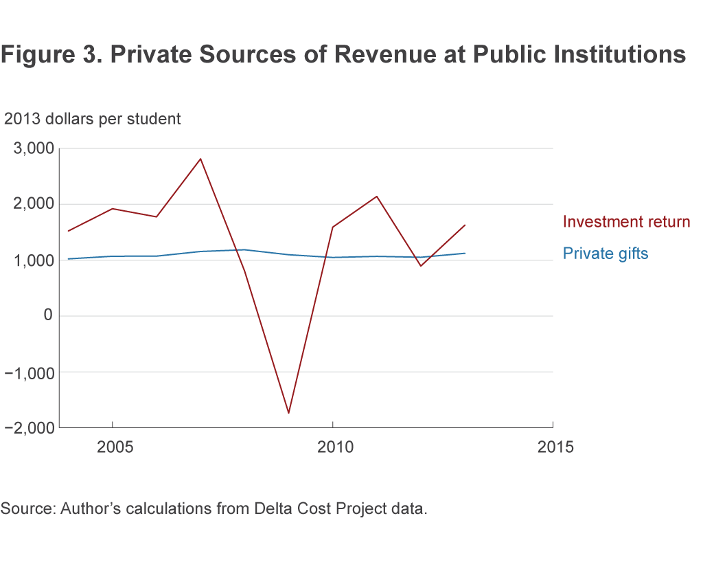 Figure 3. Private Sources of Revenue at Public Institutions