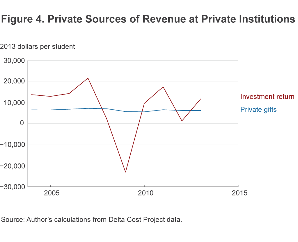 Figure 4. Private Sources of Revenue at Private Institutions