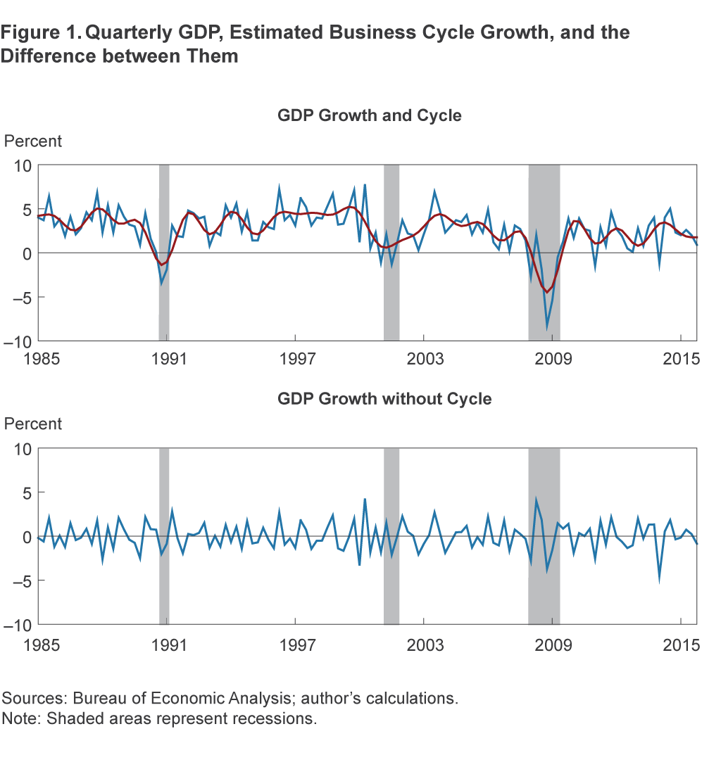 Figure 1. Quarterly GDP, Estimated Business Cycle Growth, and the Difference between Them