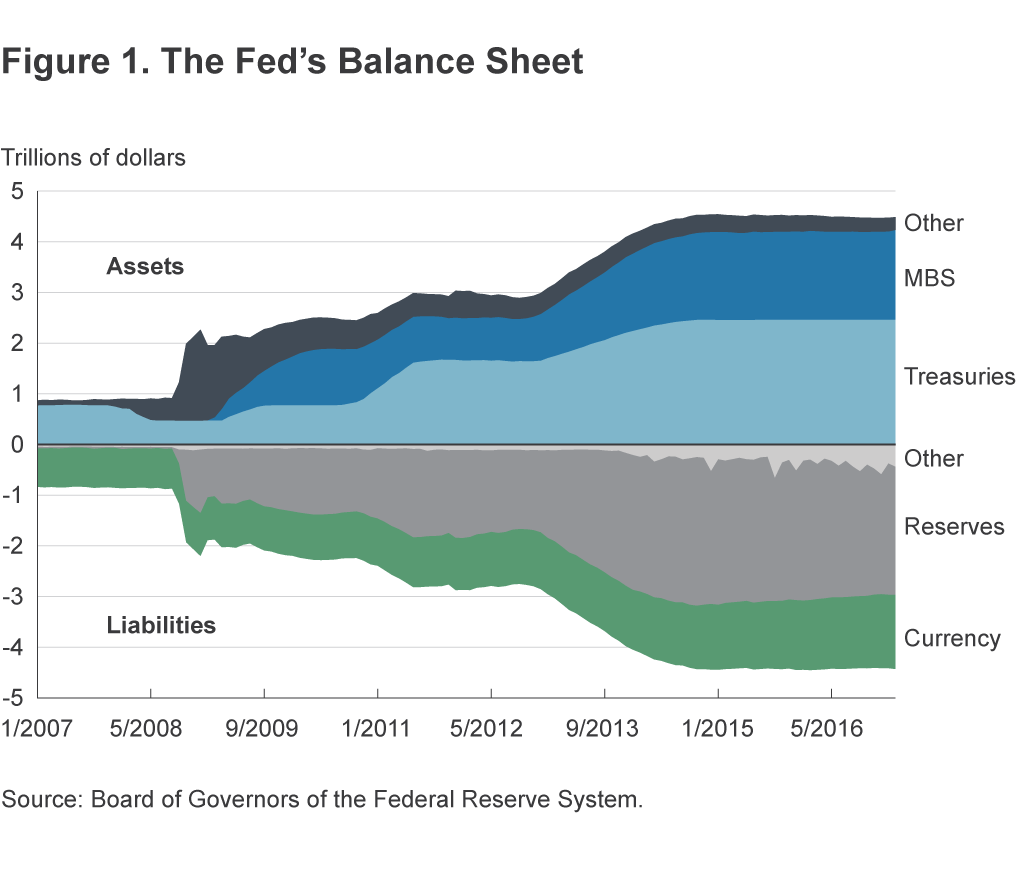 Figure 1. The Fed's Balance Sheet