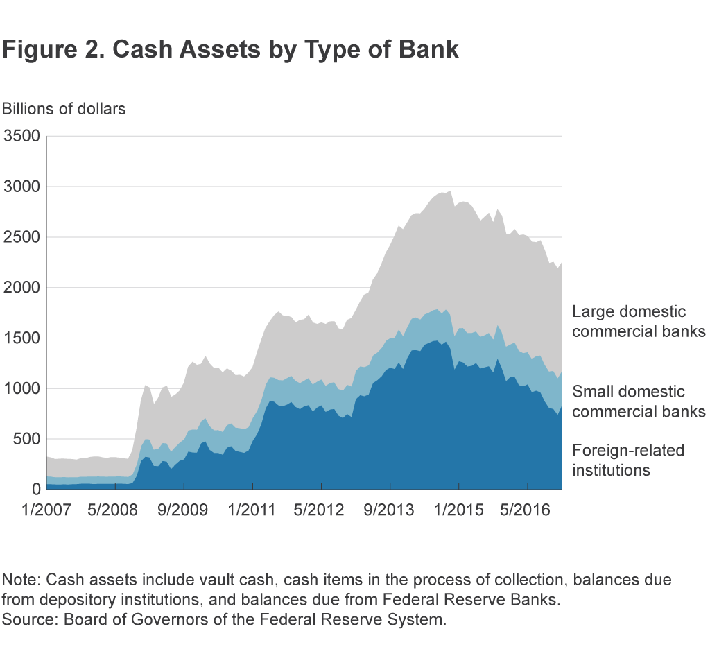 Figure 2. Cash Assets by Type of Bank