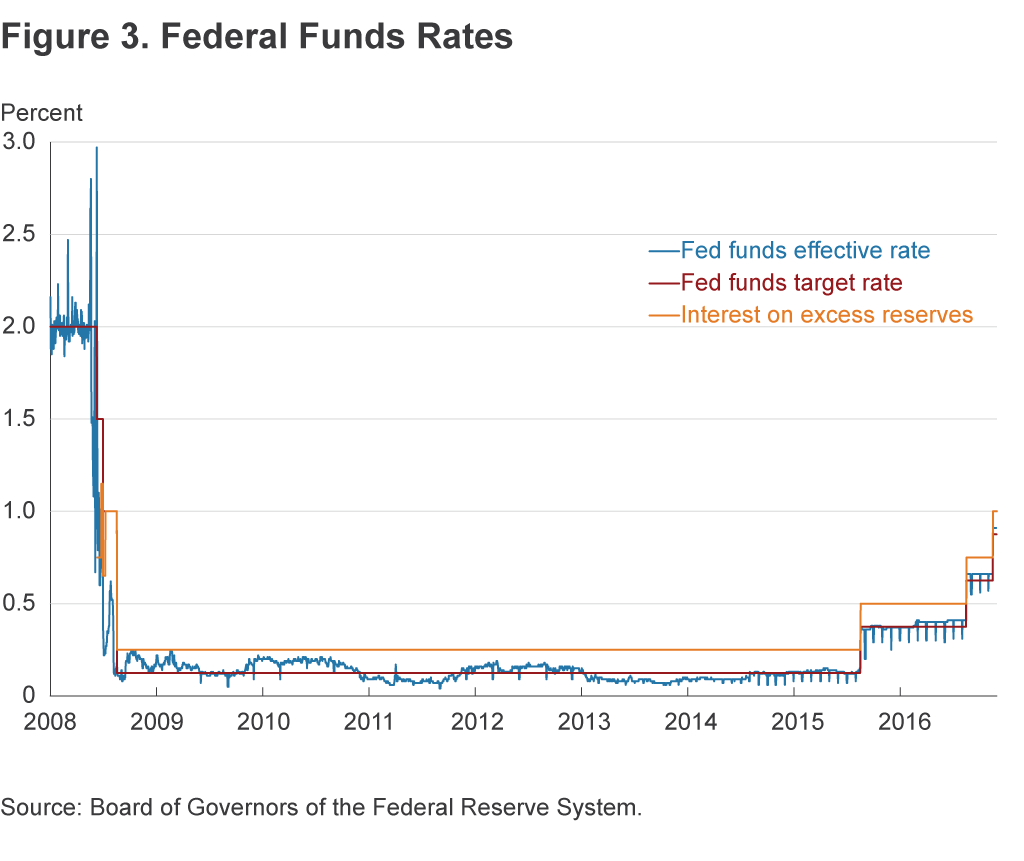 Figure 3. Federal Funds Rates