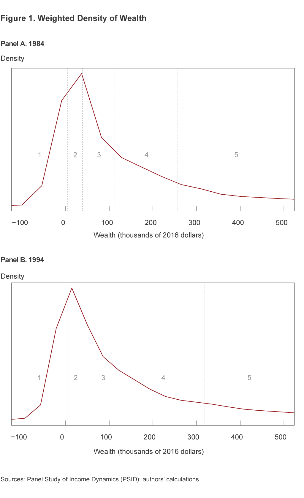 Figure 1. Weighted Density of Wealth