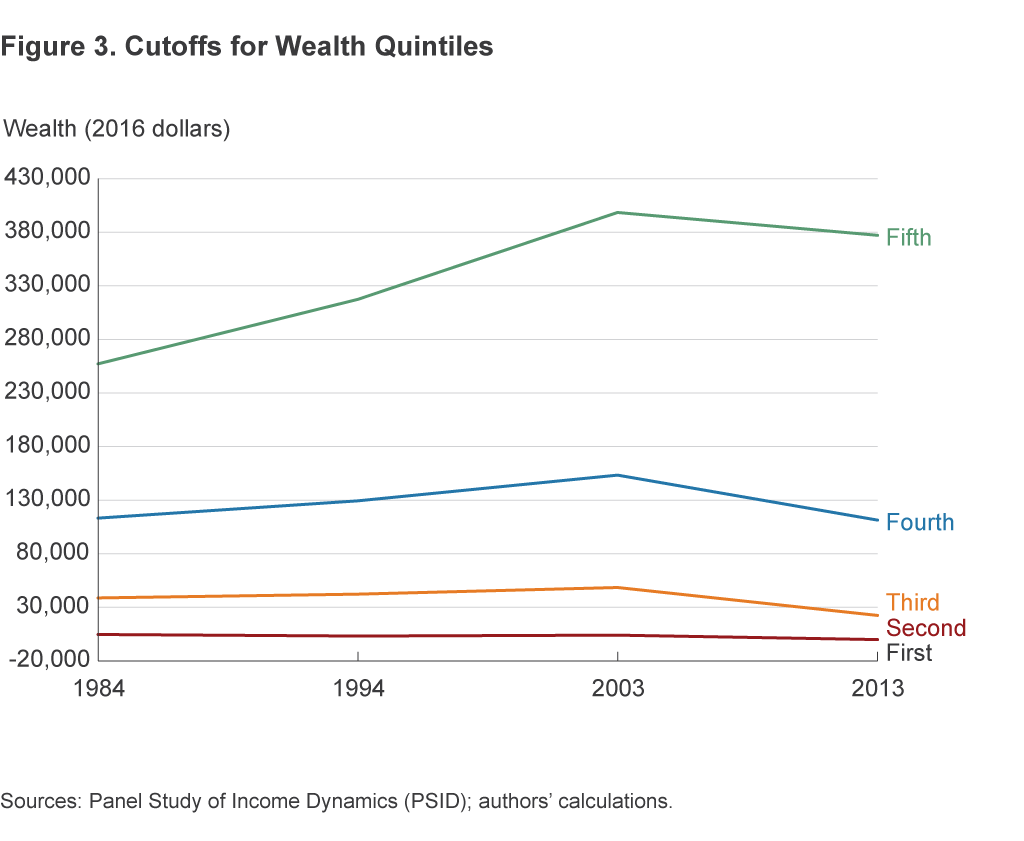 Figure 3. Cutoffs for Wealth Quintiles