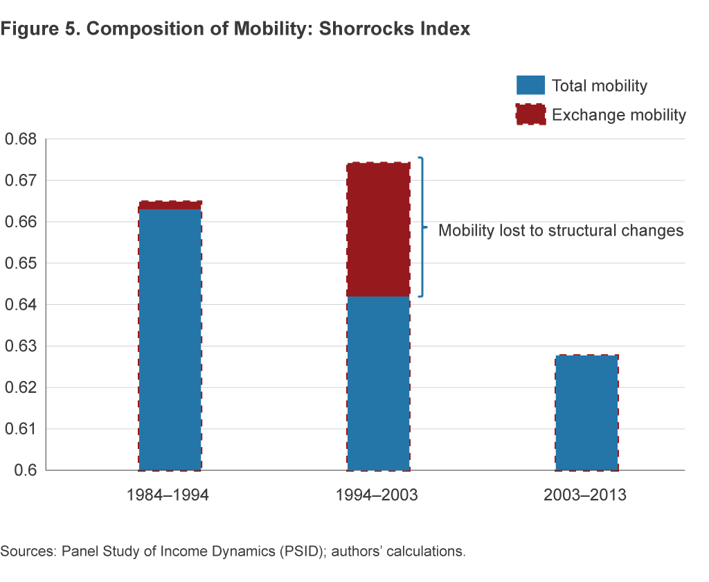 Figure 5. Composition of Mobility: Shorrocks Index