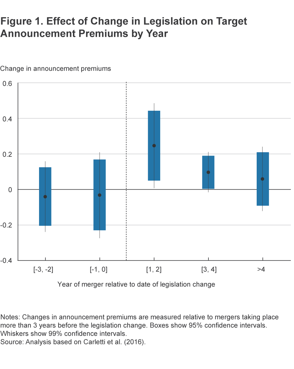 Figure 1. Effect of Change in Legislation on Target Announcement Premiums by Year