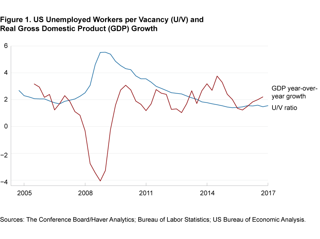Figure 1. Unemployed Workers per Vacancy (U/V) and Real Gross Domestic Product Growth