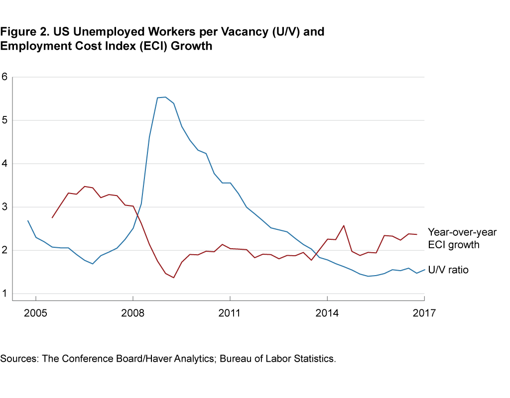 Figure 2. Unemployed Workers per Vacancy (U/V) and Employment Cost Index (ECI) Growth