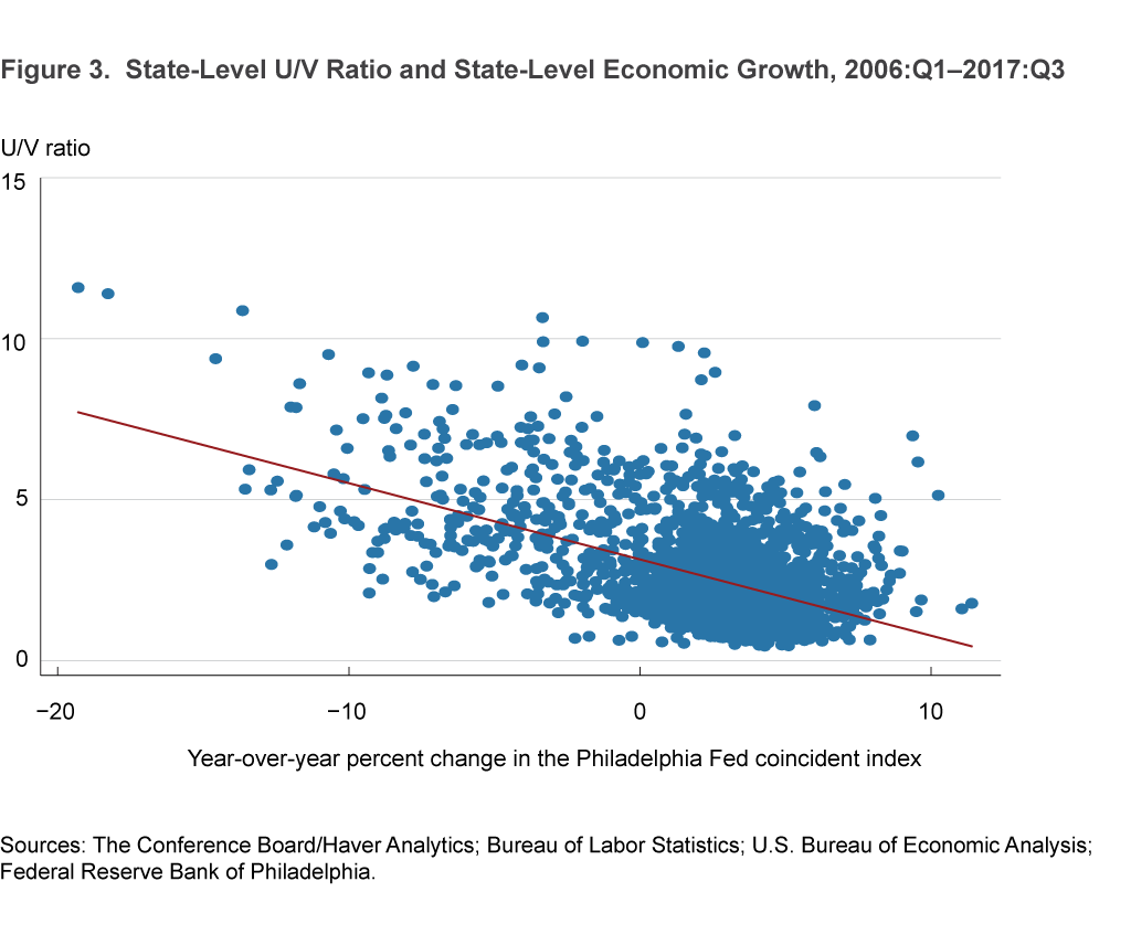Figure 3. State-Level U/V Ratio and State-Level Economic Growth, 2006:Q1–2017:Q3