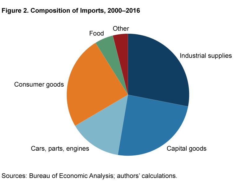 Pie chart showing the composition of imports from 2000 to 2016