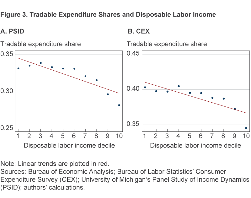 2 charts comparing tradable expenditure shares and disposable labor income as calculated by PSID data and CEX data