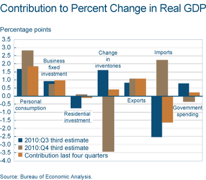 Figure 2. Contribution to Percent Change in Real GDP