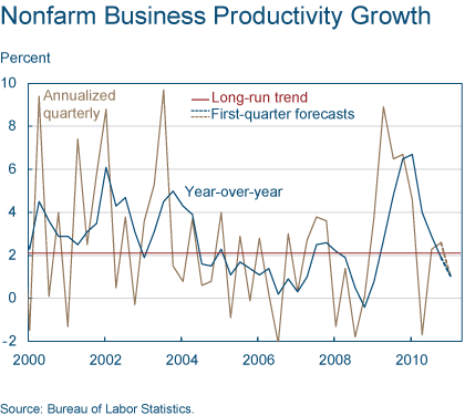 Figure 3. Nonfarm Business Productivity Growth