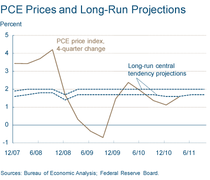 Figure 1. PCE Prices and Long-Run Projections