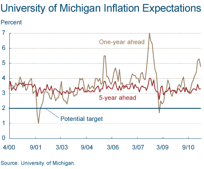 Figure 2. University of Michigan Inflation Expectations