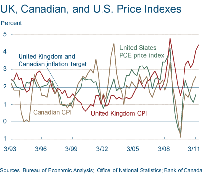 Figure 3. UK, Canadian, and U.S. Price Indexes