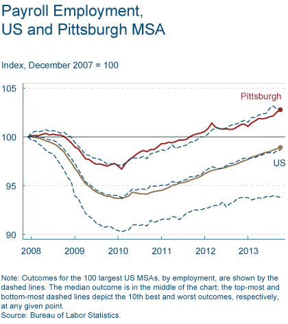 Payroll Employment, US and Pittsburgh MSA
