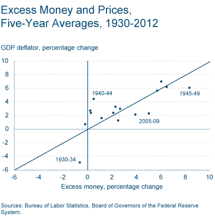 Excess Money and Prices, Five-Year Averages, 1930-2012