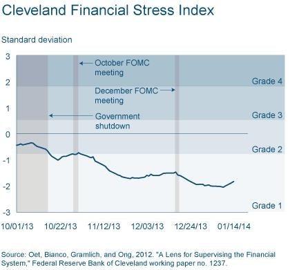 Figure 1: Cleveland Financial Stress Index