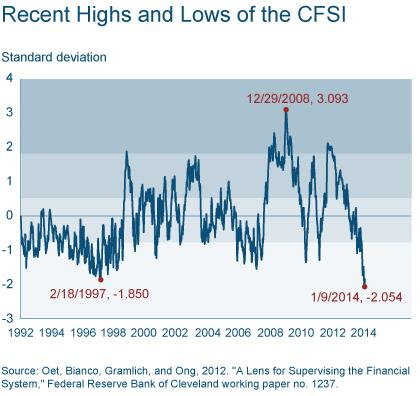 Figure 3: Recent Highs and Lows of the CFSI