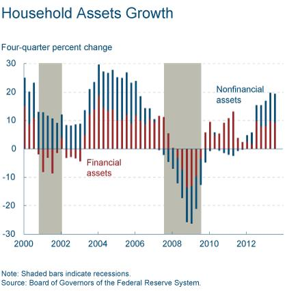 Household Assets Growth