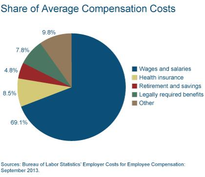 Figure 1: Share of Average Compensation Costs