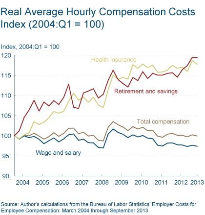 Figure 2: Real Average Hourly Compensation Costs Index (2004:Q1=100)