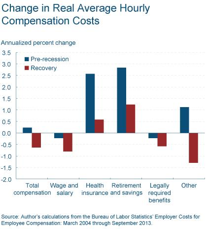 Figure 3: Change in Real Average Hourly Compensation Costs