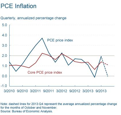 Figure 2: PCE Inflation