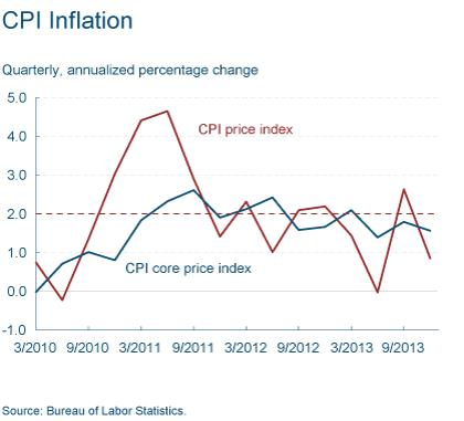 Figure 3: CPI Inflation