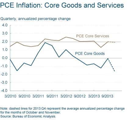 Figure 4: PCE Inflation: Core Goods and Services
