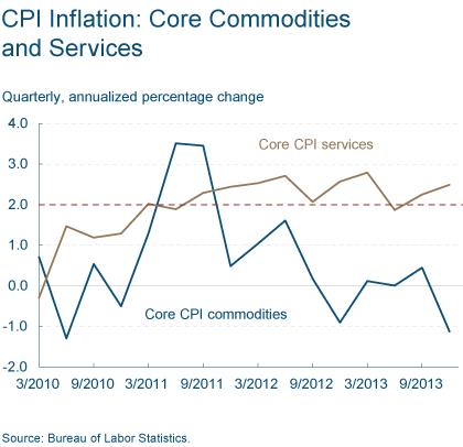 Figure 5: CPI Inflation: Core Commodities and Services