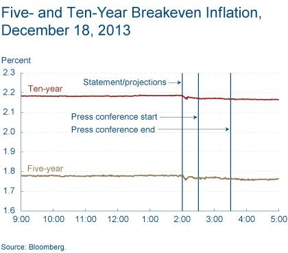 Figure 8: Five- and Ten-Year Breakeven Inflation December 18, 2013