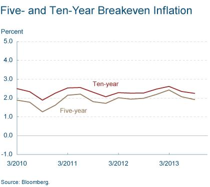 Figure 9: Five- and Ten-Year Breakeven Inflation