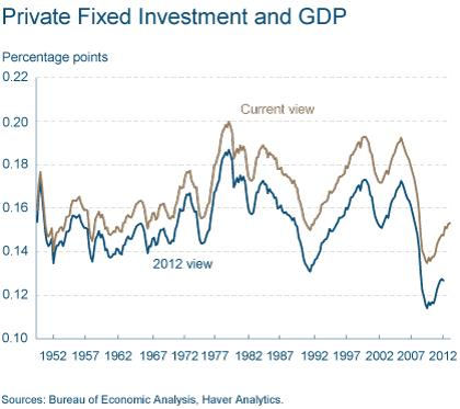Figure 1: Private Fixed Investment and GDP