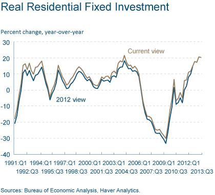 Figure 2: Real Residential Fixed Investment