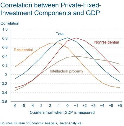 Figure 3: Real Nonresidential Fixed Investment