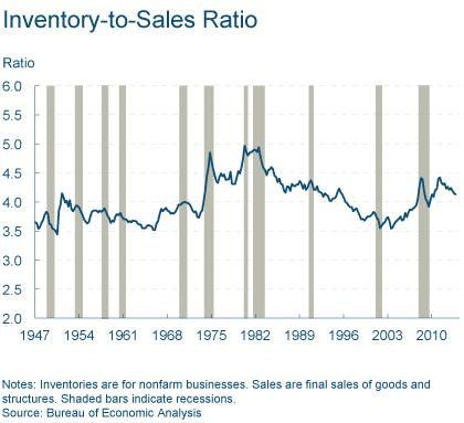 Figure 1: Inventory-to-Sales Ratio