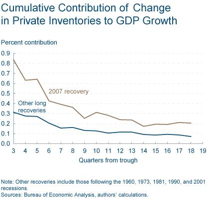 Figure 2: Cumulative Contribution of Change in Private Inventories to GDP Growth