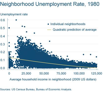 Figure 1: Neighborhood Unemployment Rate, 1980