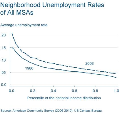 Figure 2: Neighborhood Unemployment Rates of All MSAs
