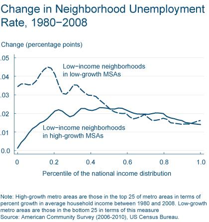 Figure 3: Change in Neighborhood Unemployment rate, 1980-2008