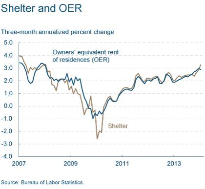 Figure 1: Shelter and OER