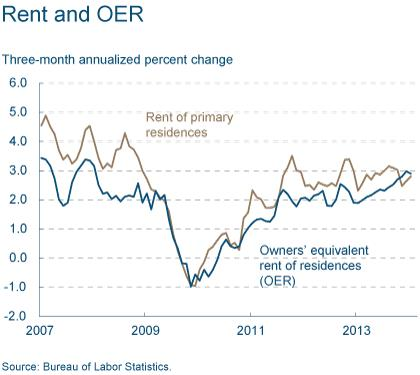 Figure 2: Rent and OER